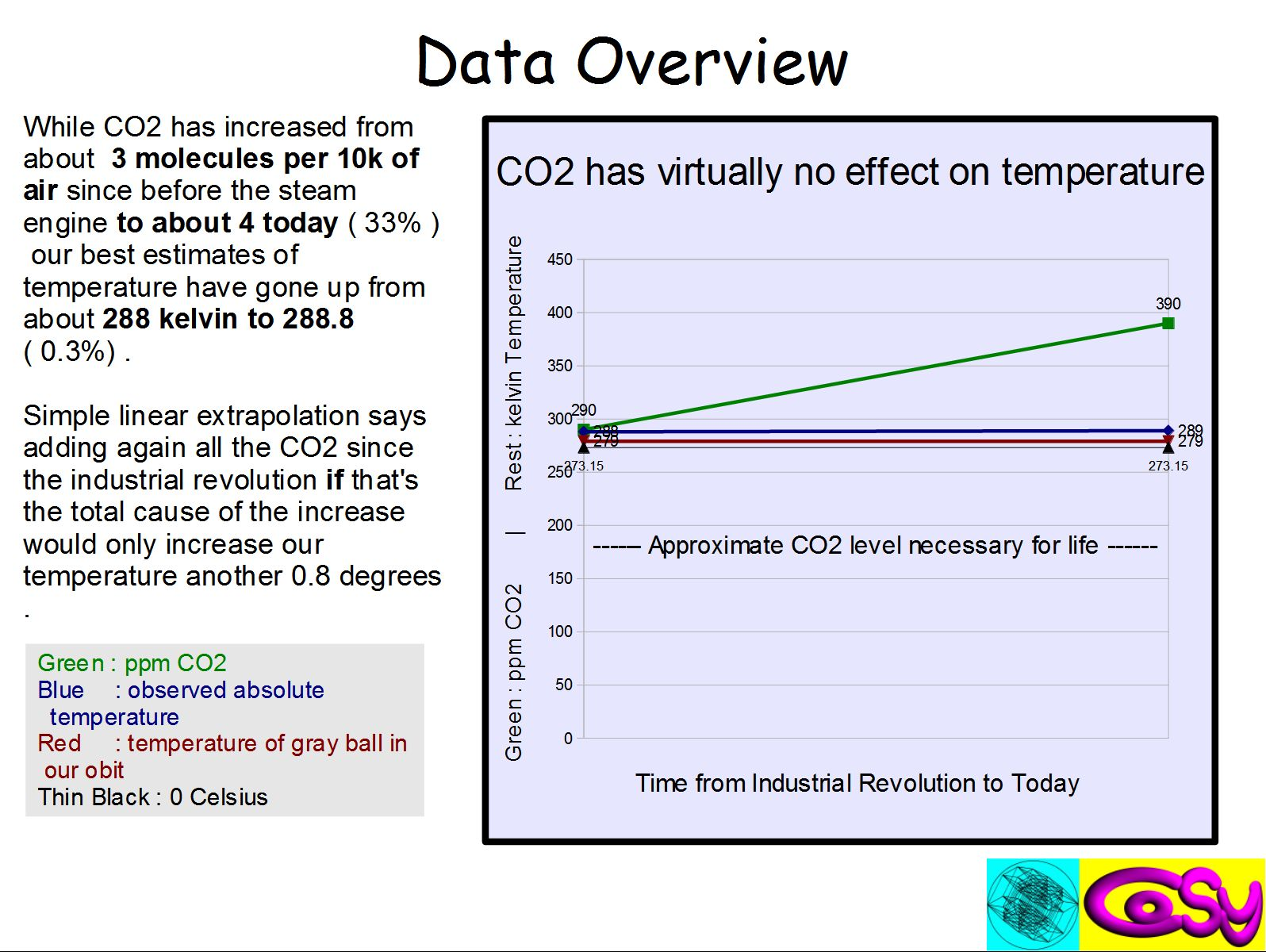 How Climate Feedback Is Fubar Watts Up With That Electrocircuitsblogspotcom High Temperature Indicator Circuit Heres My Graph Making The Point I Think Jpp A True 0 Based Shows In 03 Variation Weve Apparently Experienced There Isnt Even