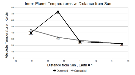 Stefan-Boltzmann & observed temperatures of inner planets